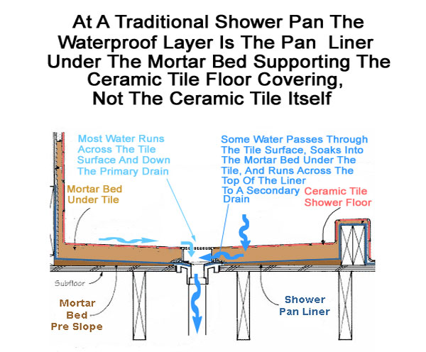 diagram of price elasticity of demand index of /articles/images/articles/shower-pan-leaks diagram of shower pan