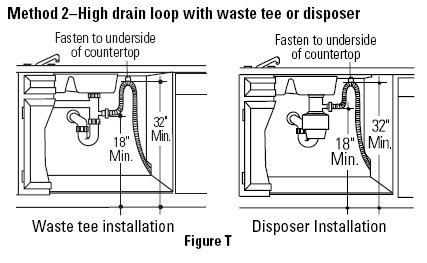 335502 Kitchen Sink Drains Slow on kenmore 665 dishwasher parts diagram