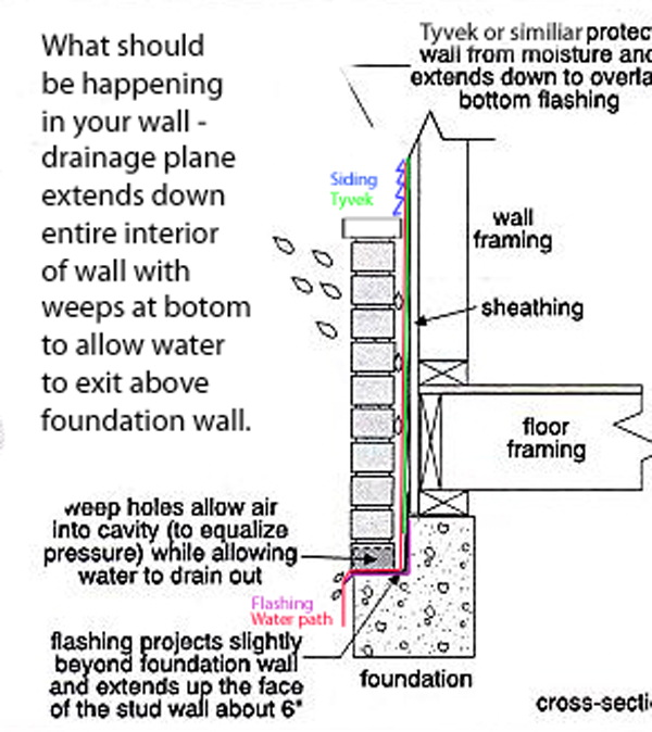What To Do If Water Is Seeping Through The Floor: Siding Meets Masonry....what Can I Do?